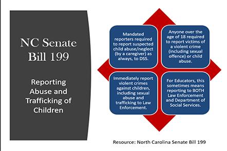 NC-Senate-Bill-199